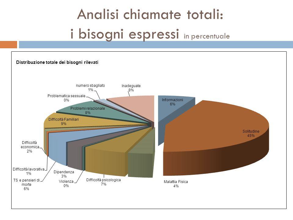 Analisi chiamate totali: i bisogni espressi in percentuale