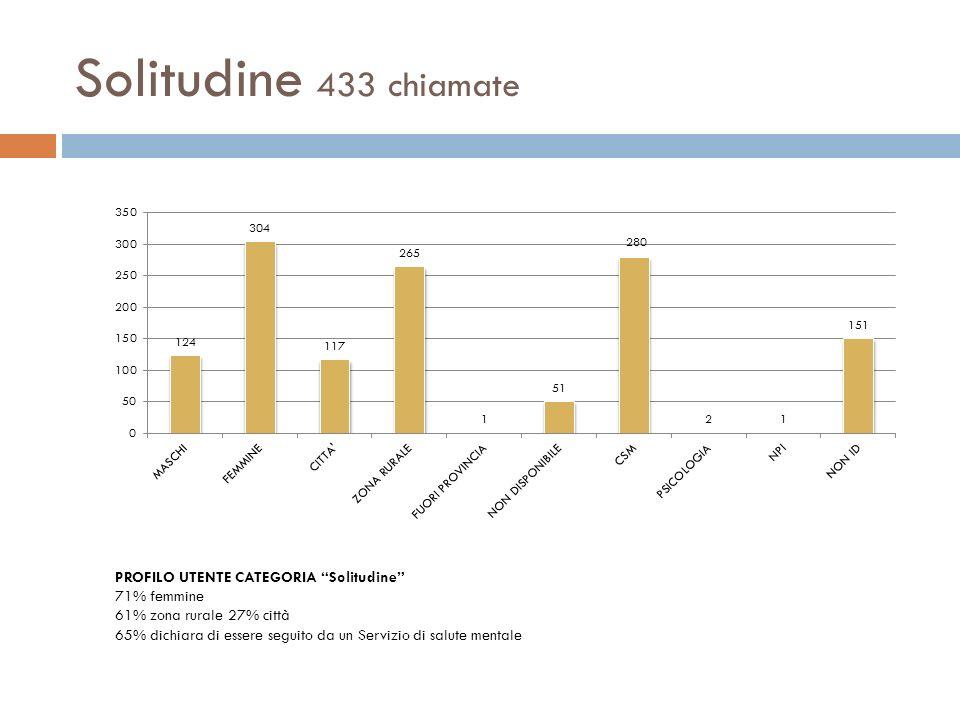 Solitudine 433 chiamate PROFILO UTENTE CATEGORIA Solitudine 71% femmine 61% zona rurale 27% città 65% dichiara di essere seguito da un Servizio di sal