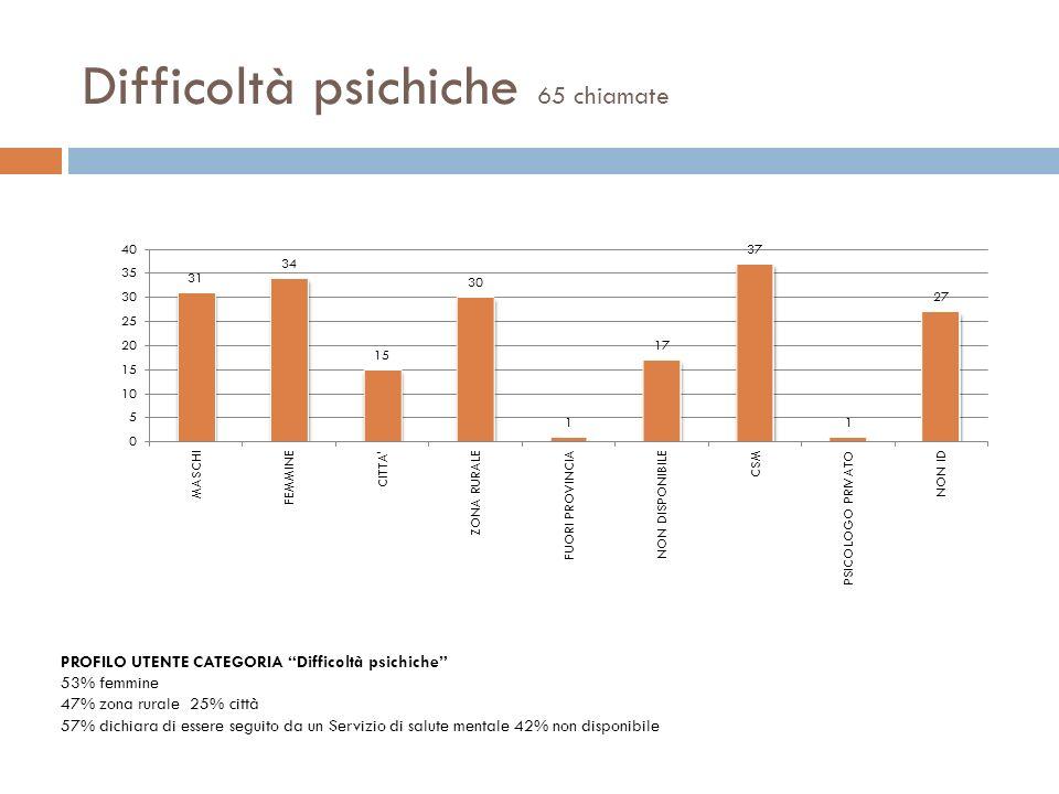 Difficoltà psichiche 65 chiamate PROFILO UTENTE CATEGORIA Difficoltà psichiche 53% femmine 47% zona rurale 25% città 57% dichiara di essere seguito da