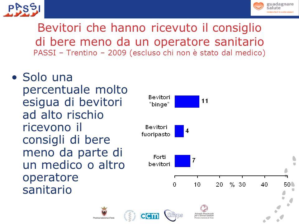 Bevitori che hanno ricevuto il consiglio di bere meno da un operatore sanitario PASSI – Trentino – 2009 (escluso chi non è stato dal medico) Solo una percentuale molto esigua di bevitori ad alto rischio ricevono il consigli di bere meno da parte di un medico o altro operatore sanitario