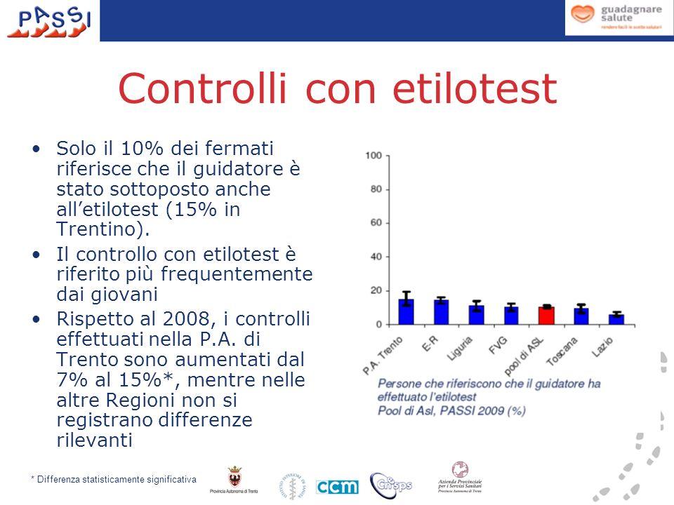 Controlli con etilotest Solo il 10% dei fermati riferisce che il guidatore è stato sottoposto anche alletilotest (15% in Trentino).