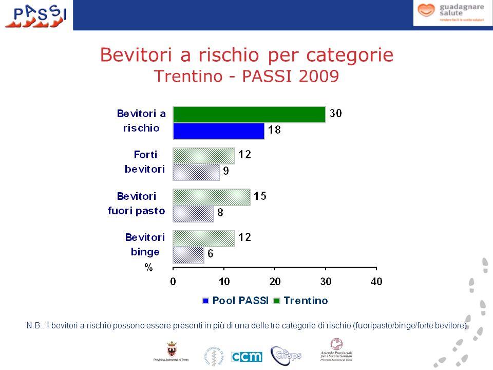 Bevitori a rischio per categorie Trentino - PASSI 2009 N.B.: I bevitori a rischio possono essere presenti in più di una delle tre categorie di rischio (fuoripasto/binge/forte bevitore)