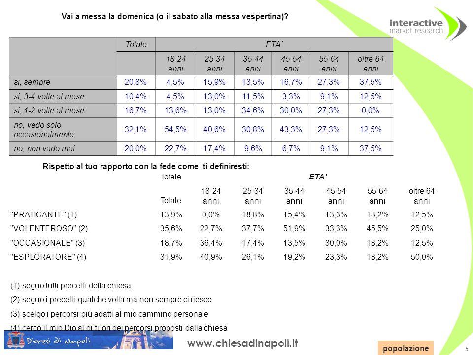 www.chiesadinapoli.it 5 TotaleETA Totale 18-24 anni 25-34 anni 35-44 anni 45-54 anni 55-64 anni oltre 64 anni PRATICANTE (1)13,9%0,0%18,8%15,4%13,3%18,2%12,5% VOLENTEROSO (2)35,6%22,7%37,7%51,9%33,3%45,5%25,0% OCCASIONALE (3)18,7%36,4%17,4%13,5%30,0%18,2%12,5% ESPLORATORE (4)31,9%40,9%26,1%19,2%23,3%18,2%50,0% (1) seguo tutti precetti della chiesa (2) seguo i precetti qualche volta ma non sempre ci riesco (3) scelgo i percorsi più adatti al mio cammino personale (4) cerco il mio Dio al di fuori dei percorsi proposti dalla chiesa popolazione Rispetto al tuo rapporto con la fede come ti definiresti: Vai a messa la domenica (o il sabato alla messa vespertina).