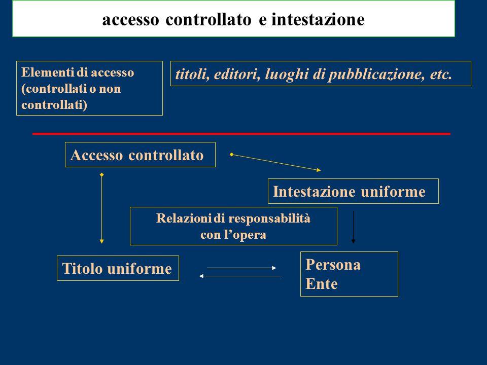 Accesso controllato Relazioni di responsabilità con lopera Persona Ente accesso controllato e intestazione Intestazione uniforme titoli, editori, luoghi di pubblicazione, etc.