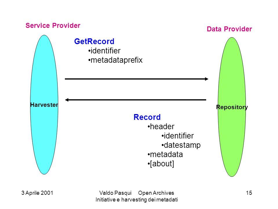 Harvester Service Provider Repository Data Provider GetRecord identifier metadataprefix Record header identifier datestamp metadata [about] 3 Aprile 2001Valdo Pasqui Open Archives Initiative e harvesting dei metadati 15