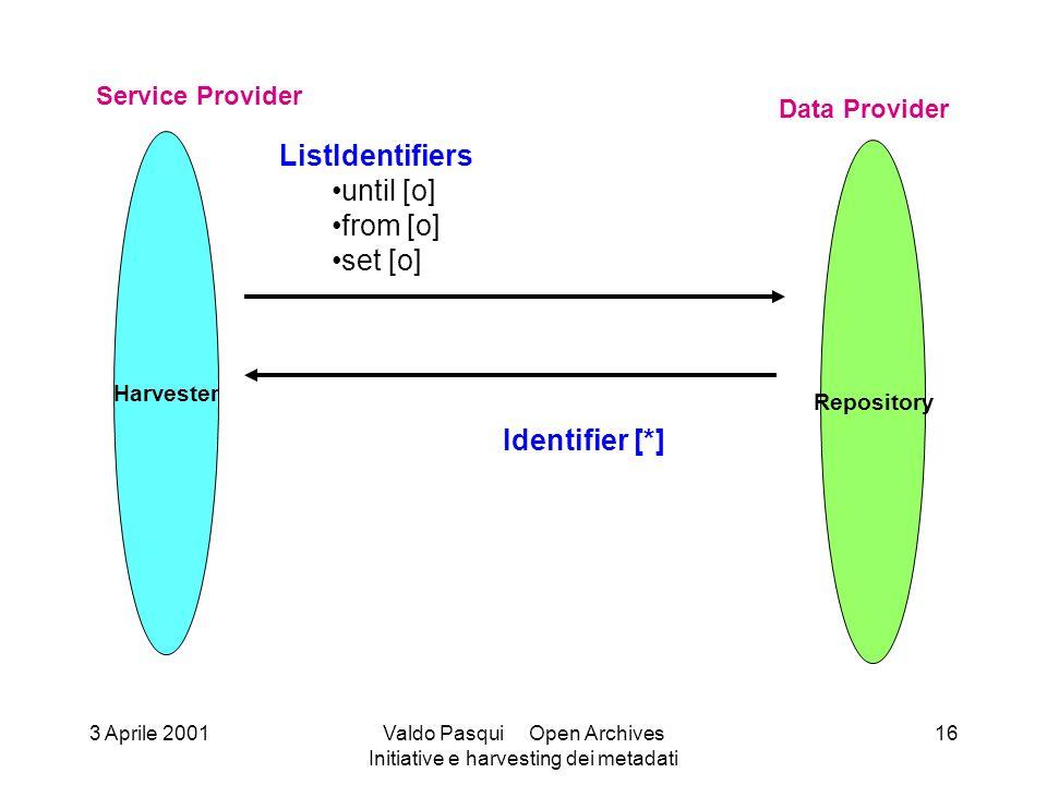 Harvester Service Provider Repository Data Provider ListIdentifiers until [o] from [o] set [o] Identifier [*] 3 Aprile 2001Valdo Pasqui Open Archives Initiative e harvesting dei metadati 16