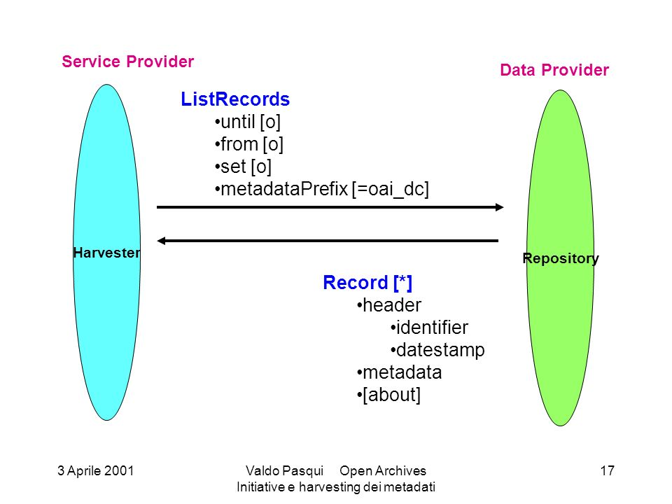 Harvester Service Provider Repository Data Provider ListRecords until [o] from [o] set [o] metadataPrefix [=oai_dc] Record [*] header identifier dates