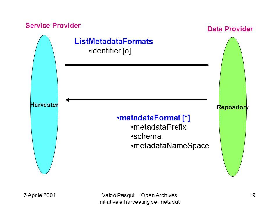 Harvester Service Provider Repository Data Provider ListMetadataFormats identifier [o] metadataFormat [*] metadataPrefix schema metadataNameSpace 3 Aprile 2001Valdo Pasqui Open Archives Initiative e harvesting dei metadati 19