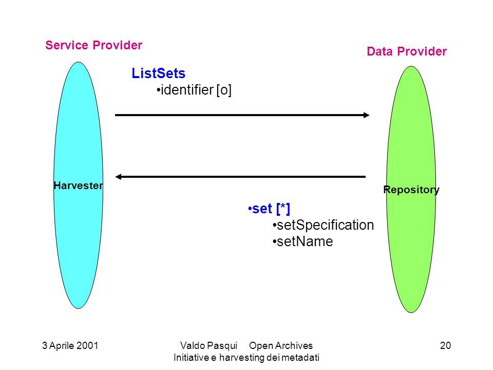 Harvester Service Provider Repository Data Provider ListSets identifier [o] set [*] setSpecification setName 3 Aprile 2001Valdo Pasqui Open Archives I