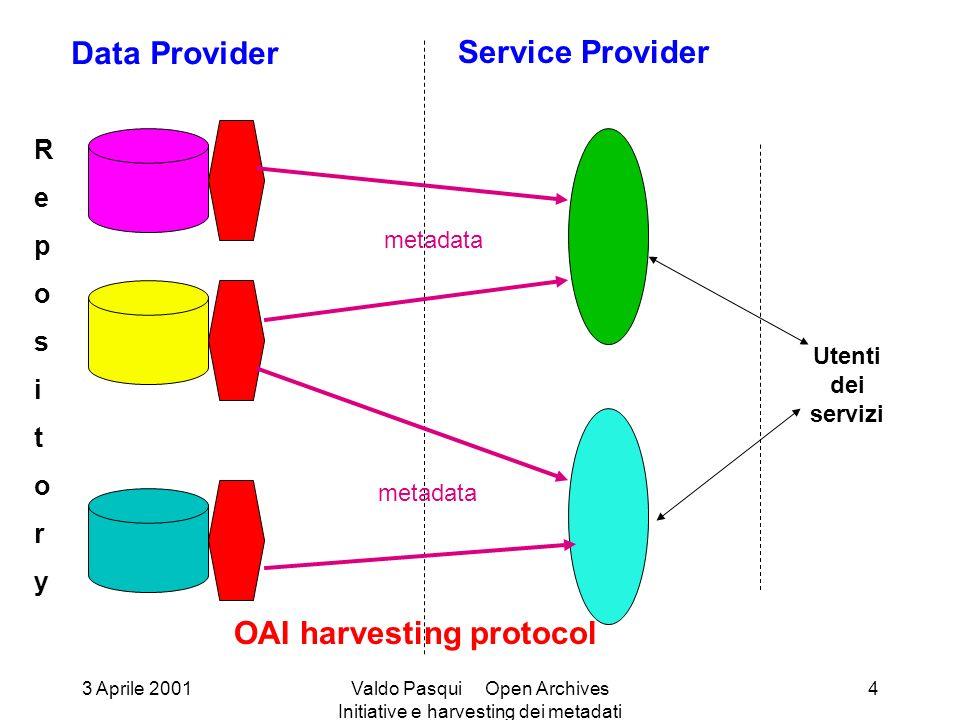 RepositoryRepository Data Provider Service Provider OAI harvesting protocol metadata Utenti dei servizi 3 Aprile 2001Valdo Pasqui Open Archives Initiative e harvesting dei metadati 4