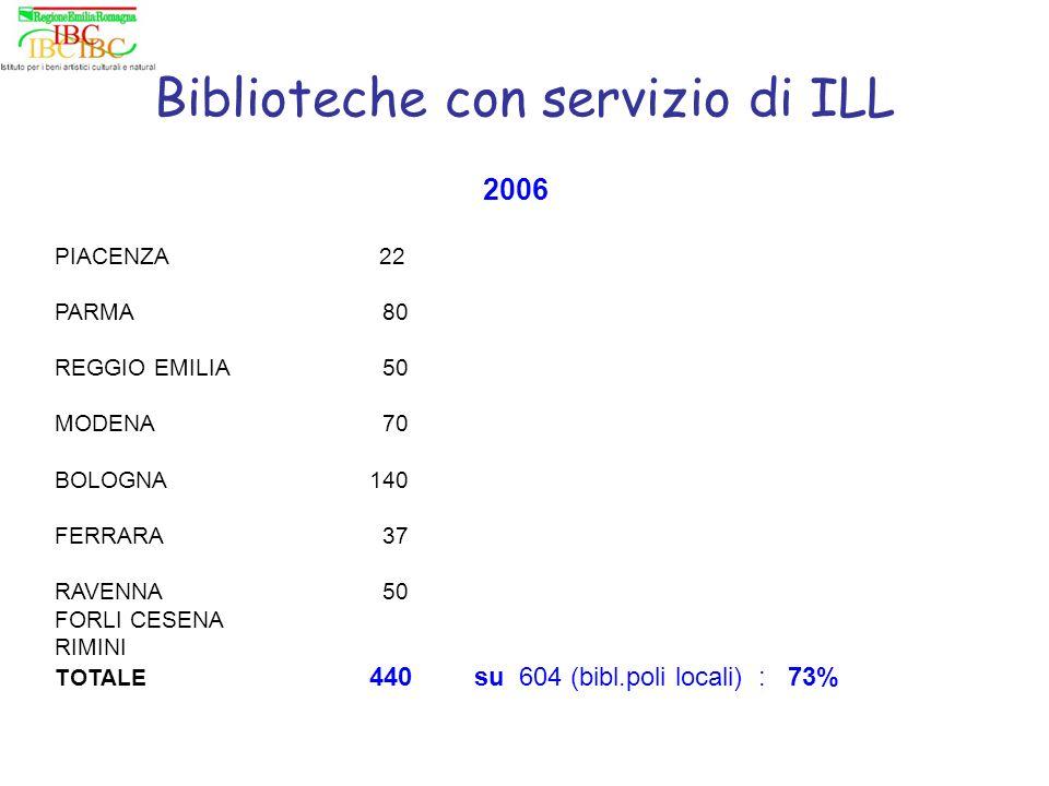 Biblioteche con servizio di ILL 2006 PIACENZA 22 PARMA 80 REGGIO EMILIA 50 MODENA 70 BOLOGNA140 FERRARA 37 RAVENNA 50 FORLI CESENA RIMINI TOTALE 440su 604 (bibl.poli locali) : 73%
