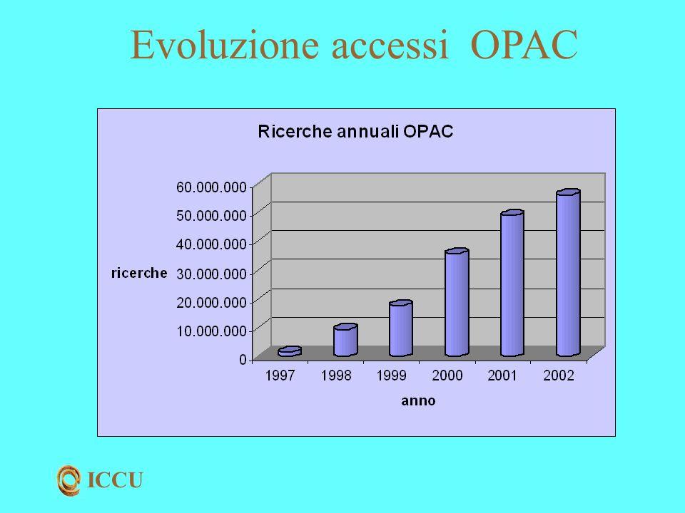 ICCU Evoluzione accessi OPAC