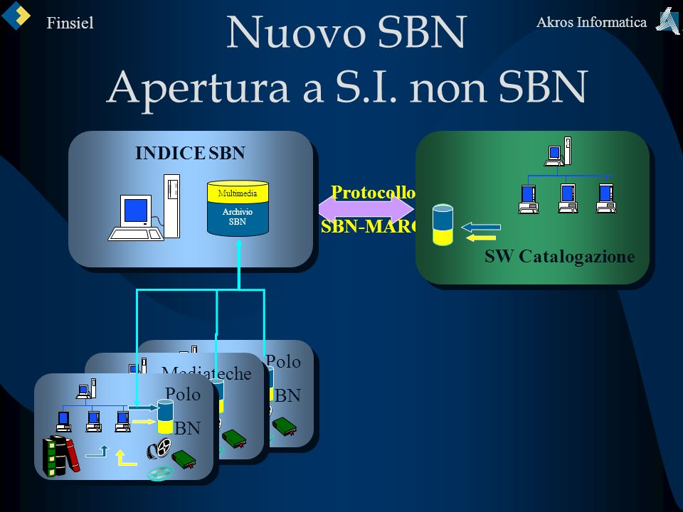 Finsiel Akros Informatica Interfaccia Diretta SBN Origin SBN-MARC Browser JSP/Applet Presentazione e Logica elaborativa Chiamate allApplication Server per laccesso al DB Target SBN-MARC DB SBN Accesso al DB Protocollo SBN-MARC