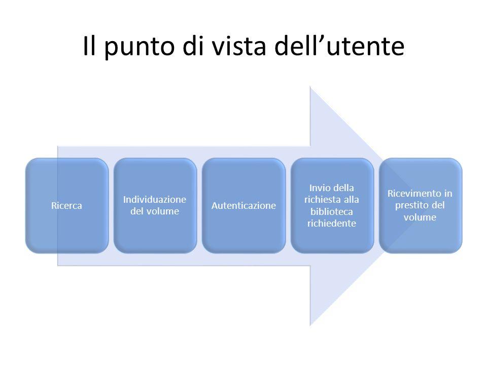 Il punto di vista dellutente Ricerca Individuazione del volume Autenticazione Invio della richiesta alla biblioteca richiedente Ricevimento in prestit