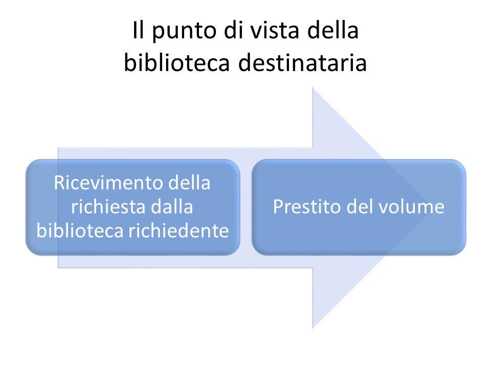 Il punto di vista della biblioteca destinataria Ricevimento della richiesta dalla biblioteca richiedente Prestito del volume