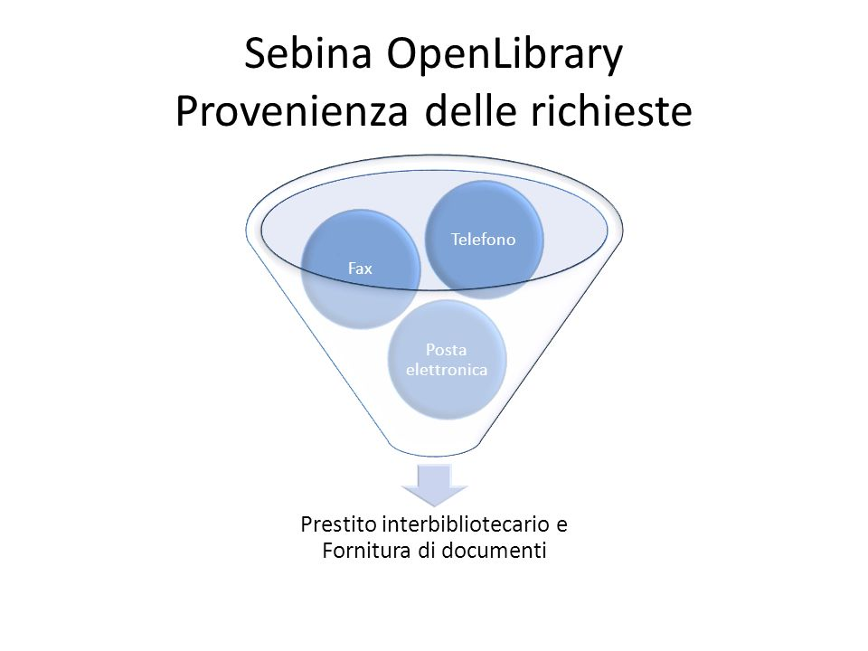 Sebina OpenLibrary Provenienza delle richieste Prestito interbibliotecario e Fornitura di documenti Posta elettronica FaxTelefono