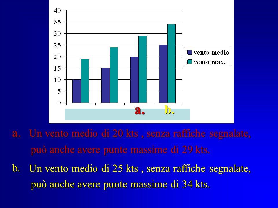 8. E opportuno ricordare che, aumentando il valor medio dellintensità del vento (indicato nel bollettino), aumenta di conseguenza loscillazione tra la