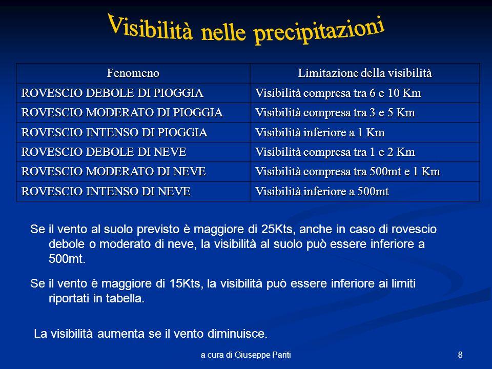 8a cura di Giuseppe ParitiFenomeno Limitazione della visibilità ROVESCIO DEBOLE DI PIOGGIA Visibilità compresa tra 6 e 10 Km ROVESCIO MODERATO DI PIOGGIA Visibilità compresa tra 3 e 5 Km ROVESCIO INTENSO DI PIOGGIA Visibilità inferiore a 1 Km ROVESCIO DEBOLE DI NEVE Visibilità compresa tra 1 e 2 Km ROVESCIO MODERATO DI NEVE Visibilità compresa tra 500mt e 1 Km ROVESCIO INTENSO DI NEVE Visibilità inferiore a 500mt Se il vento al suolo previsto è maggiore di 25Kts, anche in caso di rovescio debole o moderato di neve, la visibilità al suolo può essere inferiore a 500mt.