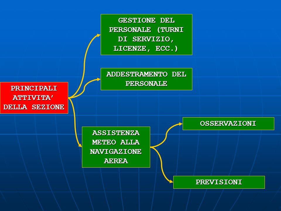 PRINCIPALI ATTIVITA DELLA SEZIONE OSSERVAZIONI PREVISIONI GESTIONE DEL PERSONALE (TURNI DI SERVIZIO, LICENZE, ECC.) ADDESTRAMENTO DEL PERSONALE ASSIST
