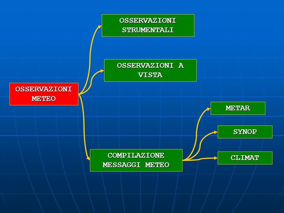 OSSERVAZIONI METEO OSSERVAZIONI STRUMENTALI OSSERVAZIONI A VISTA COMPILAZIONE MESSAGGI METEO METAR SYNOP CLIMAT