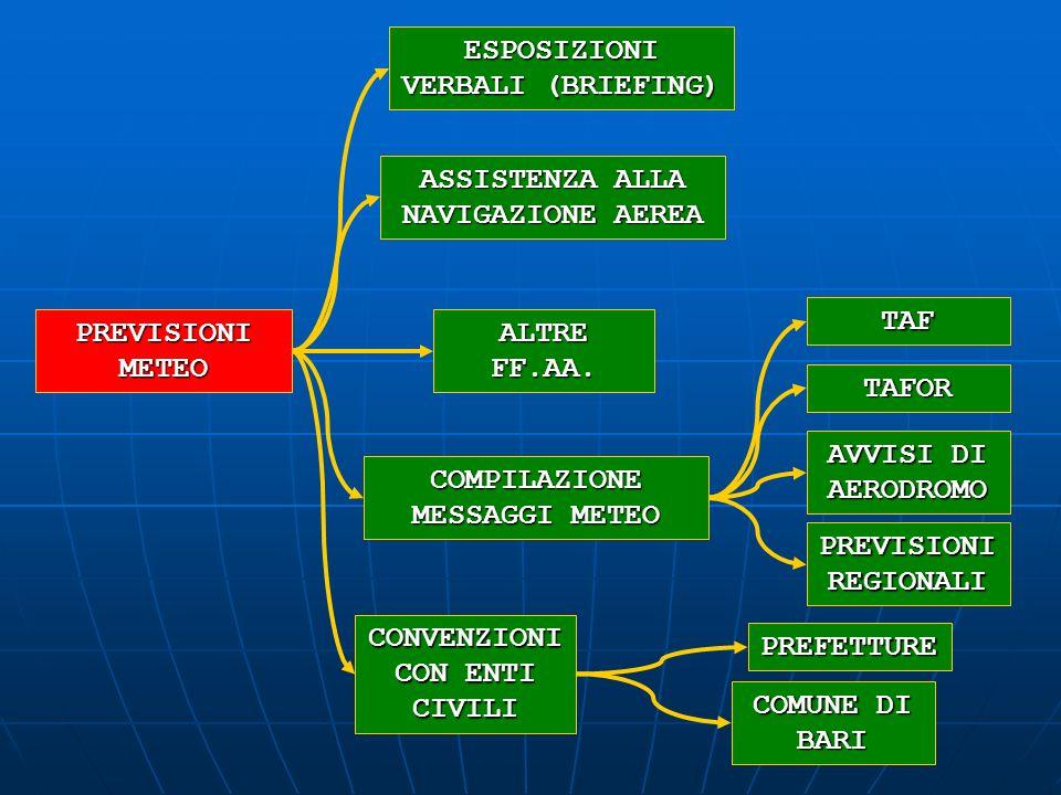 PREVISIONI METEO ESPOSIZIONI VERBALI (BRIEFING) CONVENZIONI CON ENTI CIVILI COMPILAZIONE MESSAGGI METEO TAF TAFOR AVVISI DI AERODROMO PREVISIONI REGIO