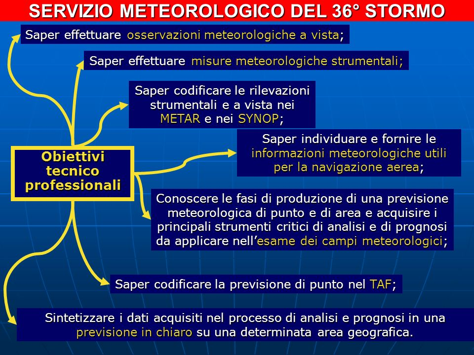 SERVIZIO METEOROLOGICO DEL 36° STORMO Obiettivi tecnico professionali Saper effettuare osservazioni meteorologiche a vista; Saper effettuare misure me