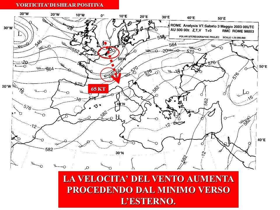 VORTICITA DI SHEAR POSITIVA LA VELOCITA DEL VENTO AUMENTA PROCEDENDO DAL MINIMO VERSO LESTERNO. 65 KT