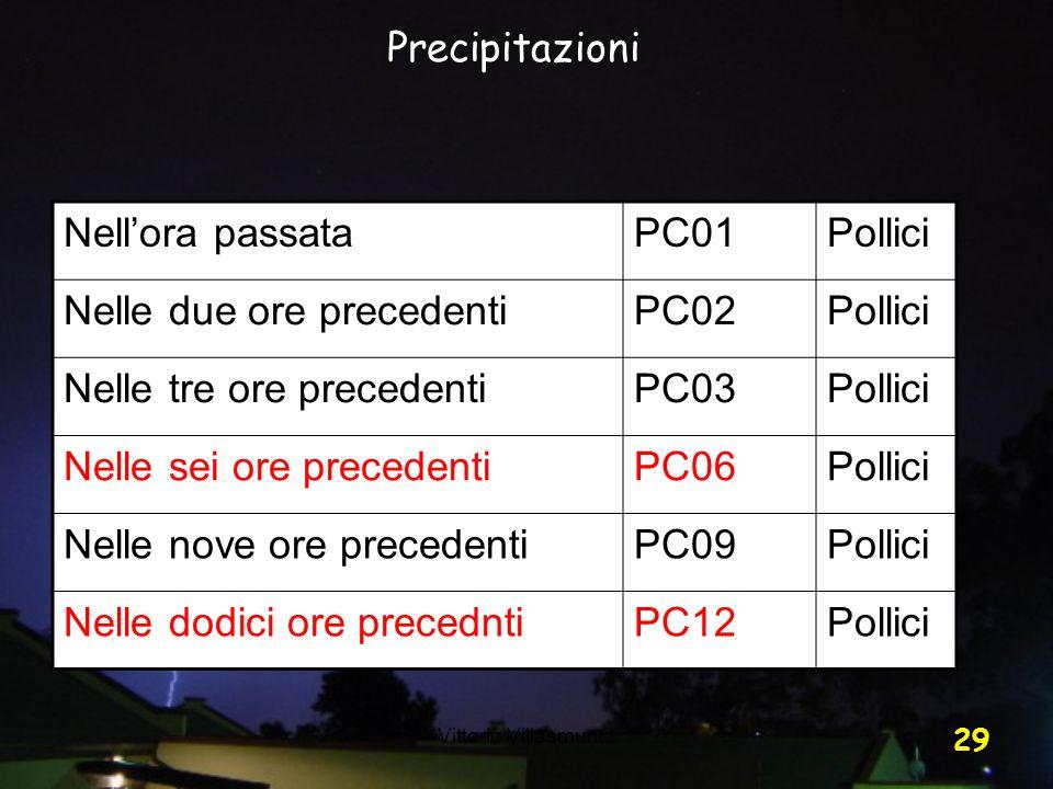 Vittorio Villasmunta 29 Nellora passataPC01Pollici Nelle due ore precedentiPC02Pollici Nelle tre ore precedentiPC03Pollici Nelle sei ore precedentiPC0
