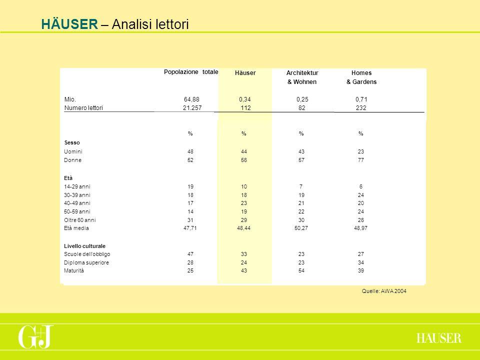 HÄUSER – Analisi lettori Popolazione totale HäuserArchitekturHomes & Wohnen& Gardens Mio.