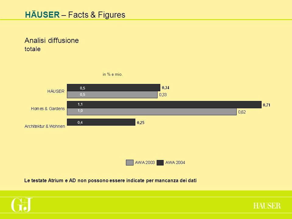 HÄUSER – Facts & Figures Analisi diffusione totale in % e mio.