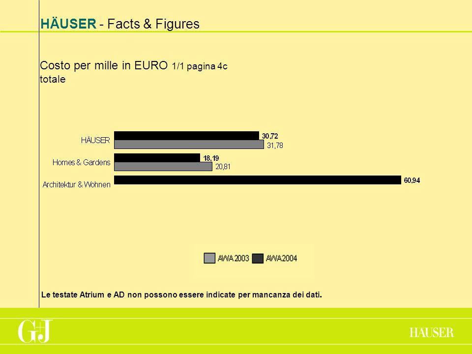 HÄUSER - Facts & Figures Costo per mille in EURO 1/1 pagina 4c totale Le testate Atrium e AD non possono essere indicate per mancanza dei dati.