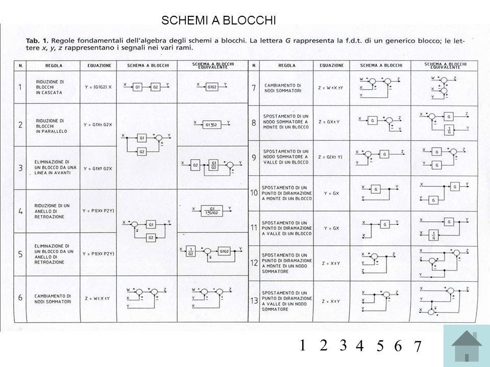 SCHEMI A BLOCCHI 123 456 7