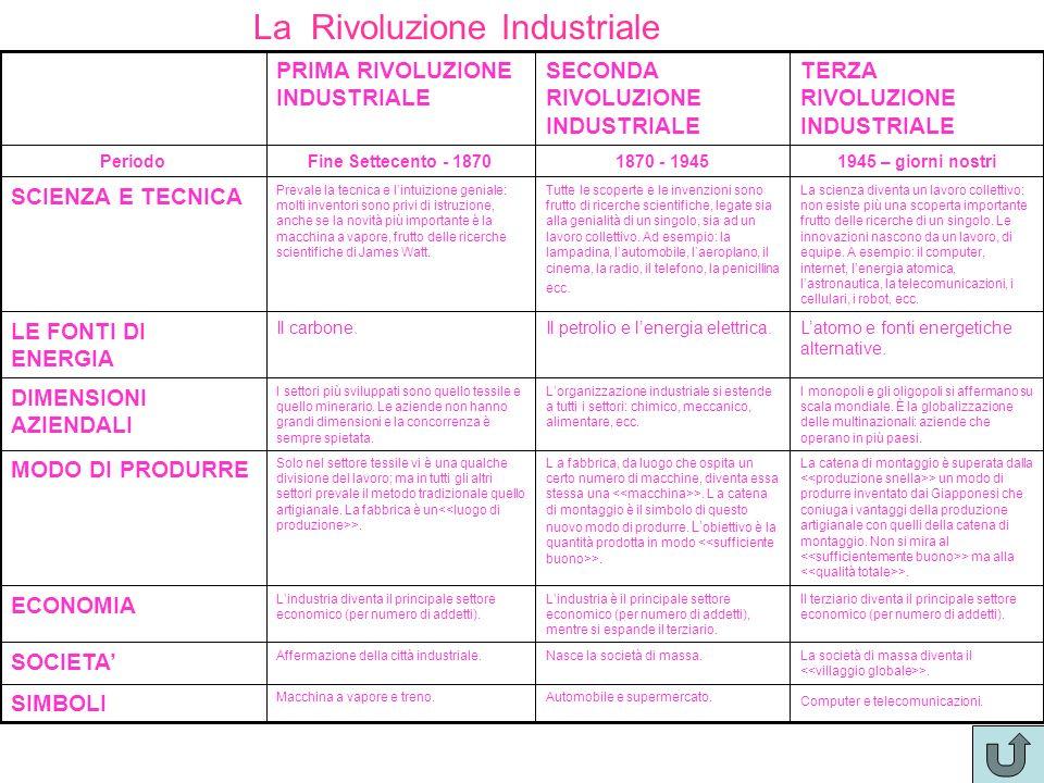 La Rivoluzione Industriale Computer e telecomunicazioni. Automobile e supermercato.Macchina a vapore e treno. SIMBOLI La società di massa diventa il >
