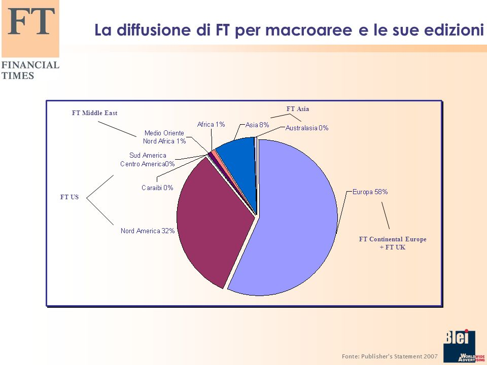 La diffusione di FT per macroaree e le sue edizioni Fonte: Publishers Statement 2007 FT US FT Middle East FT Asia FT Continental Europe + FT UK