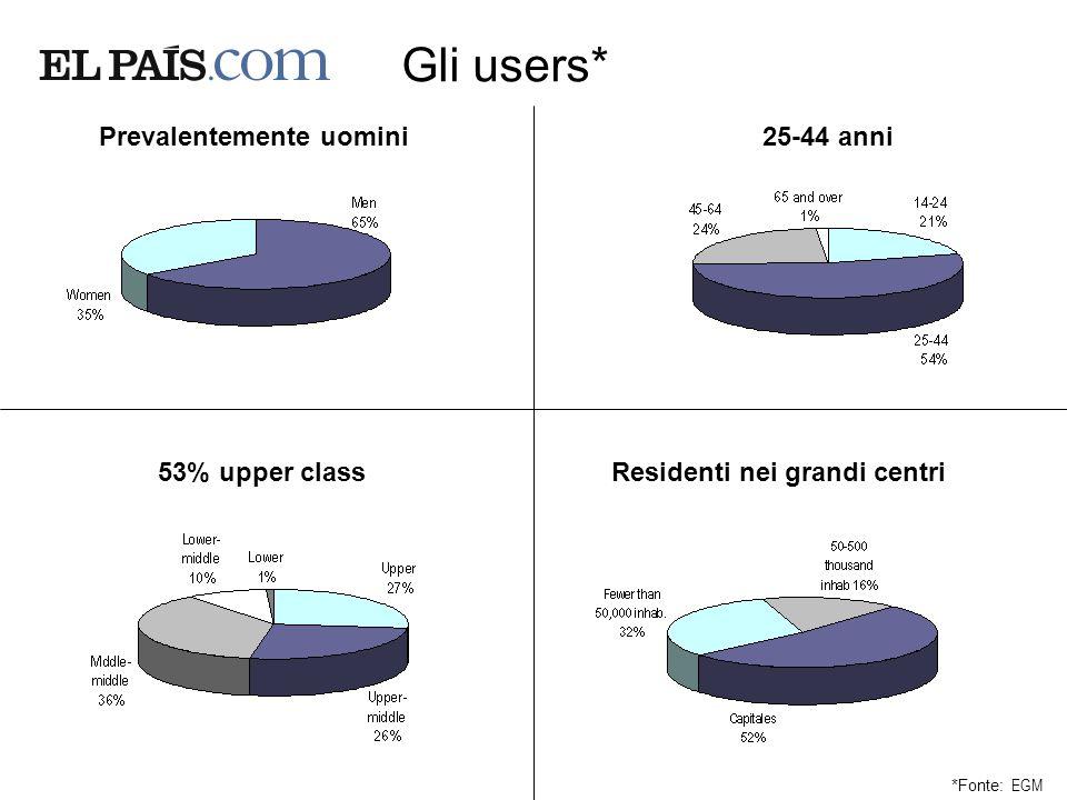 Gli users* *Fonte: EGM Prevalentemente uomini Residenti nei grandi centri53% upper class 25-44 anni