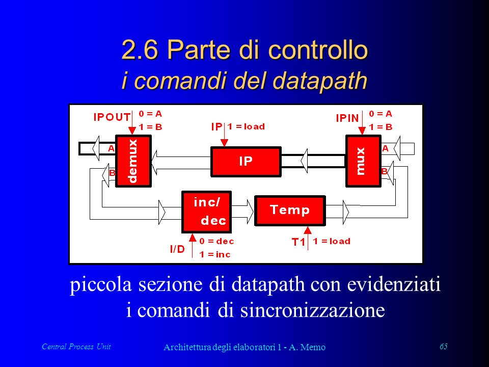 Central Process Unit Architettura degli elaboratori 1 - A. Memo 65 2.6 Parte di controllo i comandi del datapath piccola sezione di datapath con evide