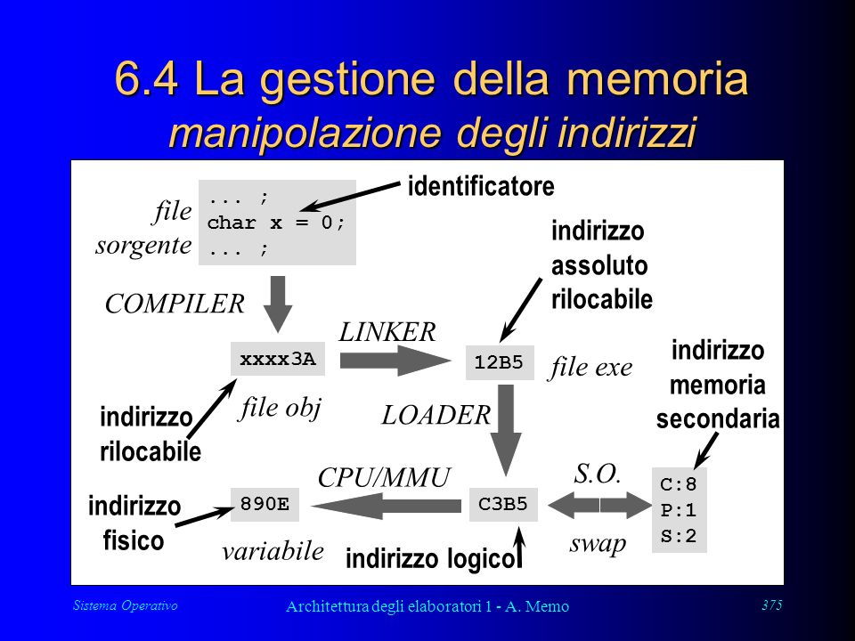 Sistema Operativo Architettura degli elaboratori 1 - A. Memo 375 6.4 La gestione della memoria manipolazione degli indirizzi... ; char x = 0;... ; fil