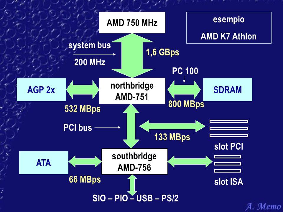 AMD 750 MHz northbridge AMD-751 system bus 200 MHz 1,6 GBps 532 MBps AGP 2x southbridge AMD-756 SDRAM PC 100 800 MBps PCI bus slot PCI 133 MBps ATA 66