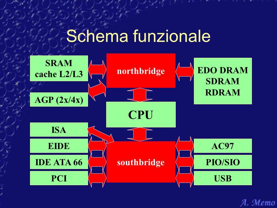 Schema funzionale CPU northbridge southbridge SRAM cache L2/L3 EDO DRAM SDRAM RDRAM EIDE IDE ATA 66PIO/SIO USBPCI AGP (2x/4x) ISA AC97