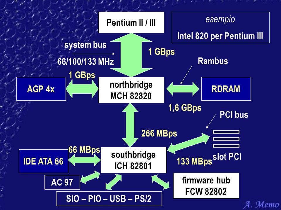 Pentium II / III northbridge MCH 82820 system bus 66/100/133 MHz 1 GBps AGP 4x southbridge ICH 82801 RDRAM 1,6 GBps PCI bus 266 MBps IDE ATA 66 66 MBp