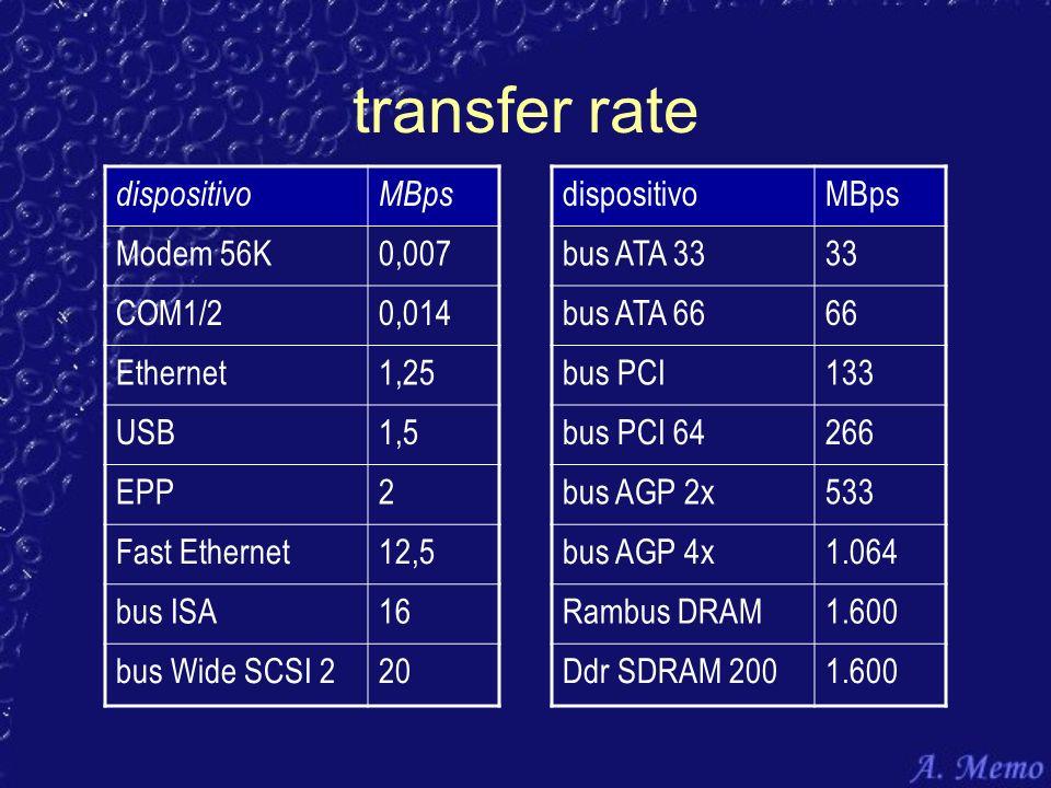 dispositivoMBps Modem 56K0,007 COM1/20,014 Ethernet1,25 USB1,5 EPP2 Fast Ethernet12,5 bus ISA16 bus Wide SCSI 220 dispositivoMBps bus ATA 3333 bus ATA