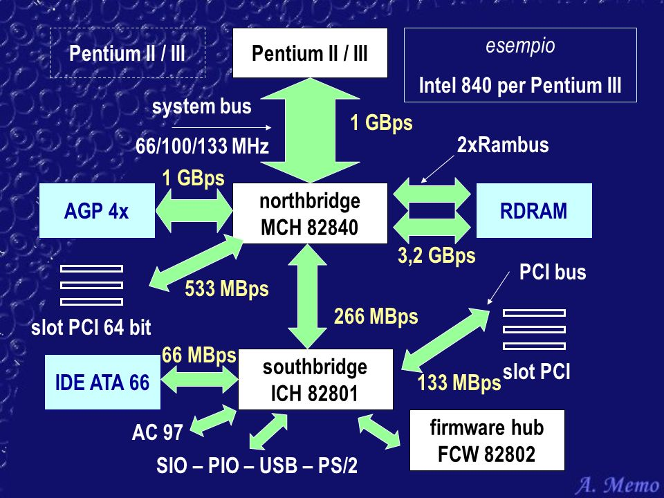 Pentium II / III northbridge MCH 82840 system bus 66/100/133 MHz 1 GBps AGP 4x southbridge ICH 82801 RDRAM 3,2 GBps PCI bus 266 MBps IDE ATA 66 66 MBp