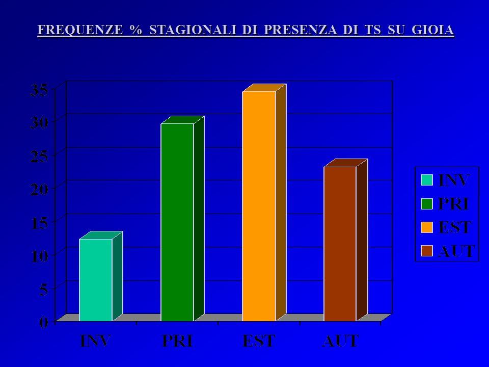 FREQUENZE % STAGIONALI DI PRESENZA DI TS SU GIOIA