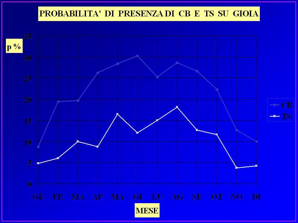 ghiaccio vetrone ghiaccio vetrone (clear ) PRINCIPALI TIPI DI GHIACCIO DI GHIACCIOformazioneaspetto dove si incontra ghiaccio chiaro, compatto, trasparente, aderente lento congelamento di grosse gocce dacqua sovraffusa nelle nubi tra 0°C e -10°C nelle nubi tra 0°C e -10°C (parte centrale CB) (parte centrale CB) comportamento presente nei cb,limitata estensione orizzontale,notevole quella verticale, il cambio di quota è quasi inutile, quindi cambiare zona o passare il prima possibile
