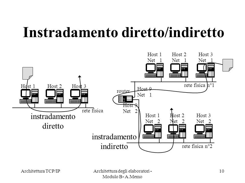 Architettura TCP/IPArchitettura degli elaboratori - Modulo B- A.Memo 10 Instradamento diretto/indiretto Host 1 Net 2 rete fisica n°2 Host 1Host 2Host