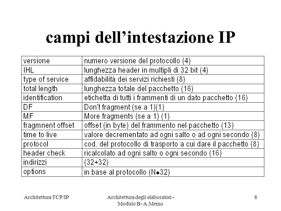 Architettura TCP/IPArchitettura degli elaboratori - Modulo B- A.Memo 8 campi dellintestazione IP