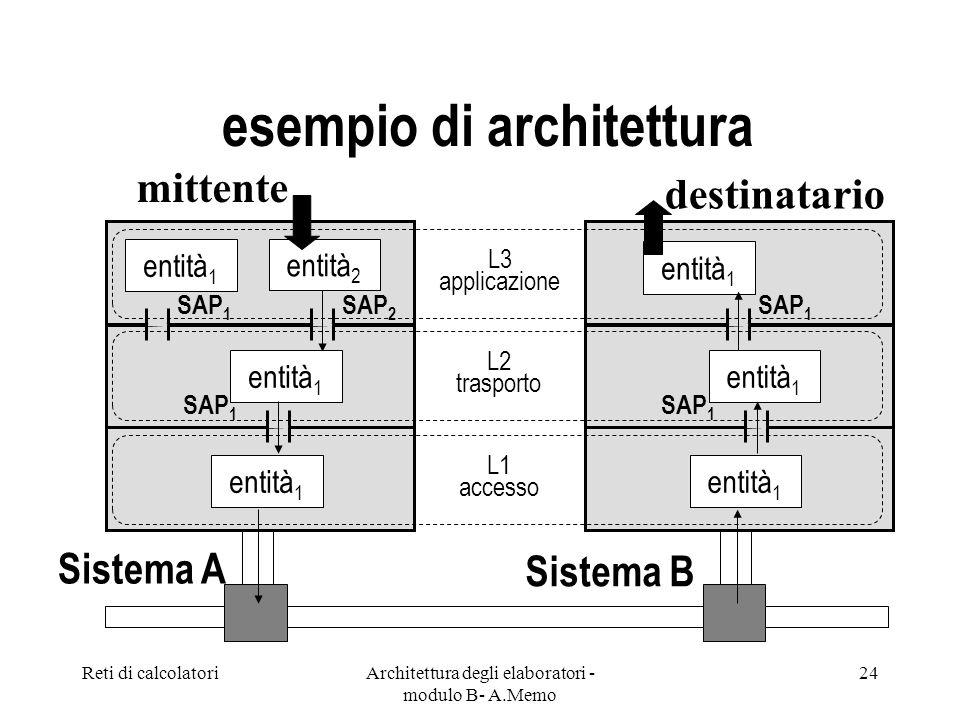 Reti di calcolatoriArchitettura degli elaboratori - modulo B- A.Memo 24 esempio di architettura mittente L3 applicazione entità 2 destinatario L2 trasporto L1 accesso entità 1 SAP 2 SAP 1 entità 1 SAP 1 entità 1 SAP 1 entità 1 SAP 1 entità 1 Sistema A Sistema B
