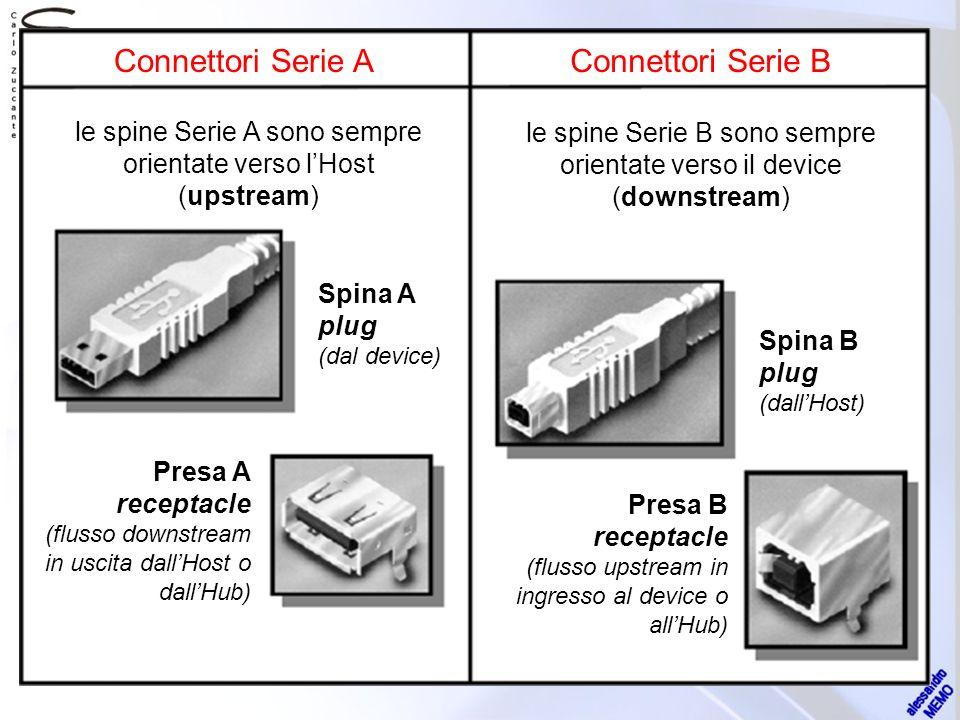 Connettori Serie AConnettori Serie B le spine Serie A sono sempre orientate verso lHost (upstream) le spine Serie B sono sempre orientate verso il dev