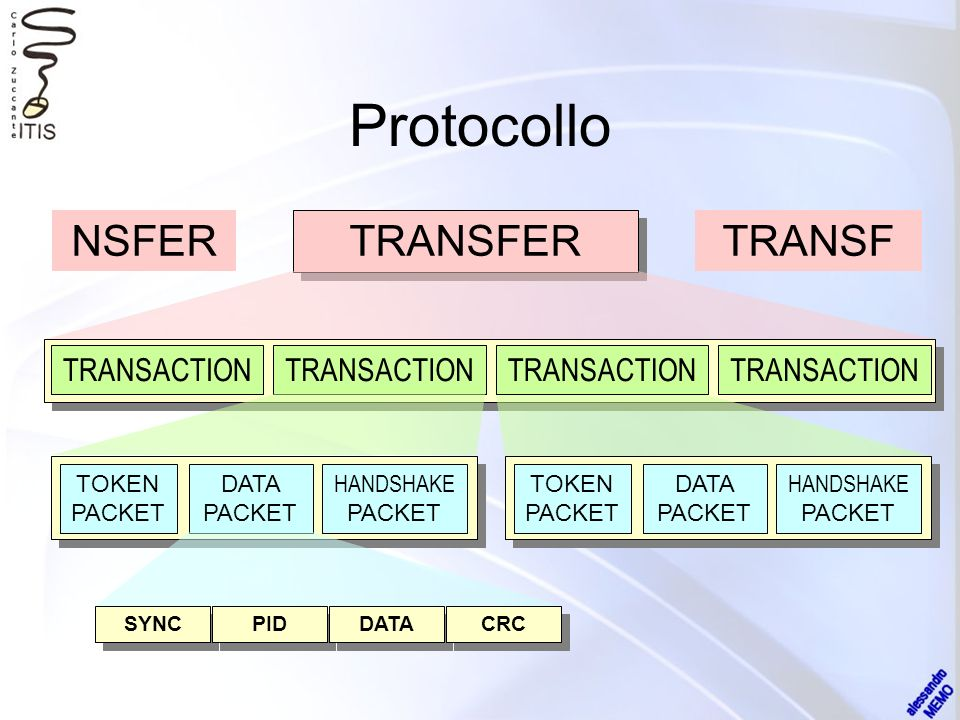 Protocollo SYNC PID DATA CRC TOKEN PACKET DATA PACKET HANDSHAKE PACKET TRANSACTION NSFERTRANSF TOKEN PACKET DATA PACKET HANDSHAKE PACKET TRANSACTION TRANSFER