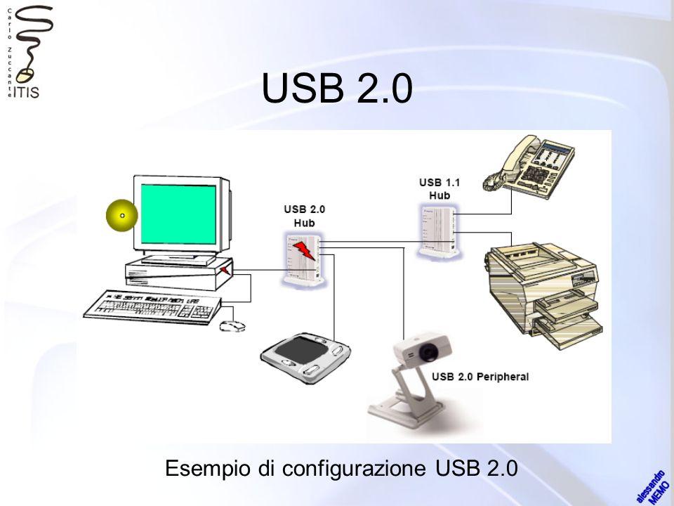 USB 2.0 Esempio di configurazione USB 2.0